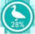 croquettes canard frais 28