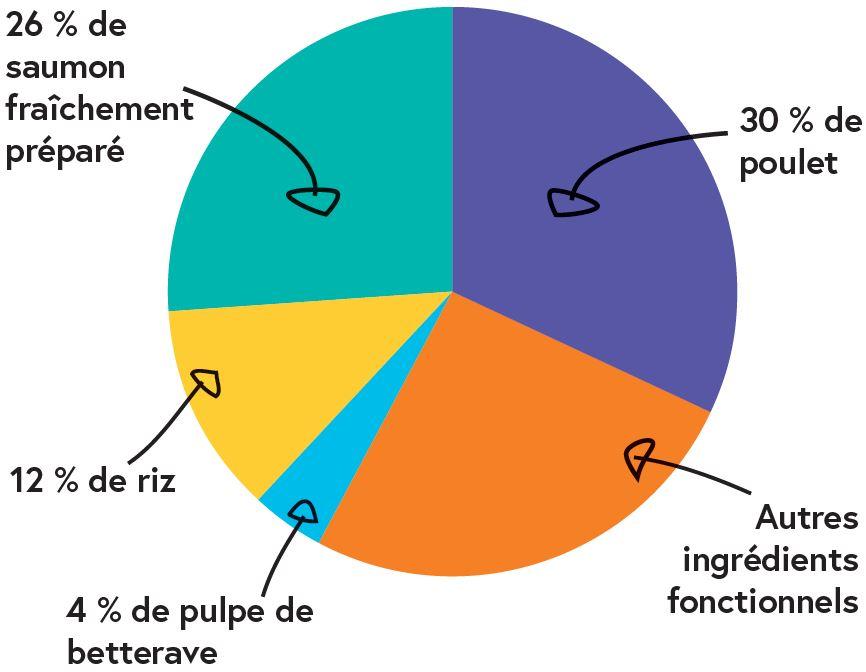 composition croquettes chat saumon poulet croq-nutrition