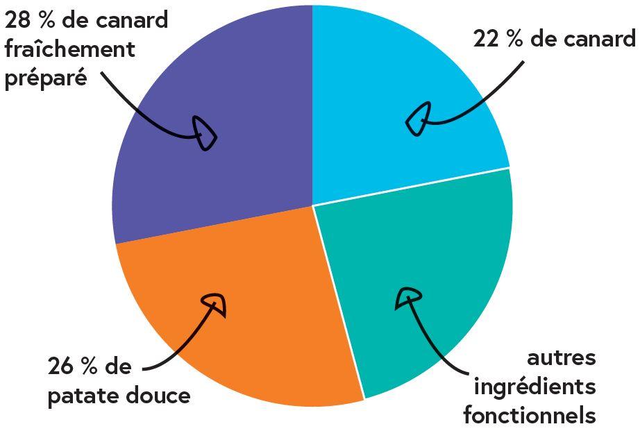 composition des croquettes sans céréales canard
