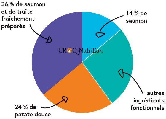 composition des croquettes sans céréales saumon truite CROQ-Nutrition