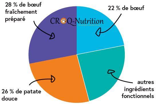 composition des croquettes sans céréales CROQ-Nutrition