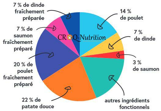 composition croquettes sans céréales chiot poulet saumon croq-nutrition